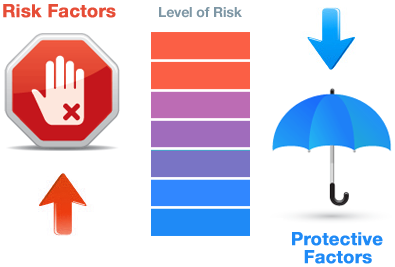 Risk Factors/Protective Factors scale